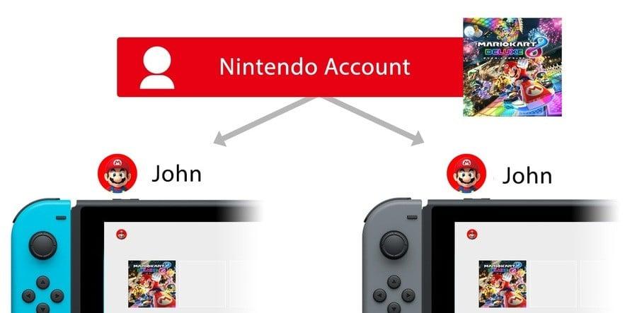 Nintendo Account Sharing