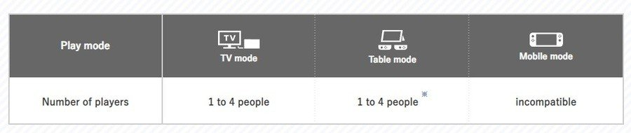TableTop Mode Mario Party