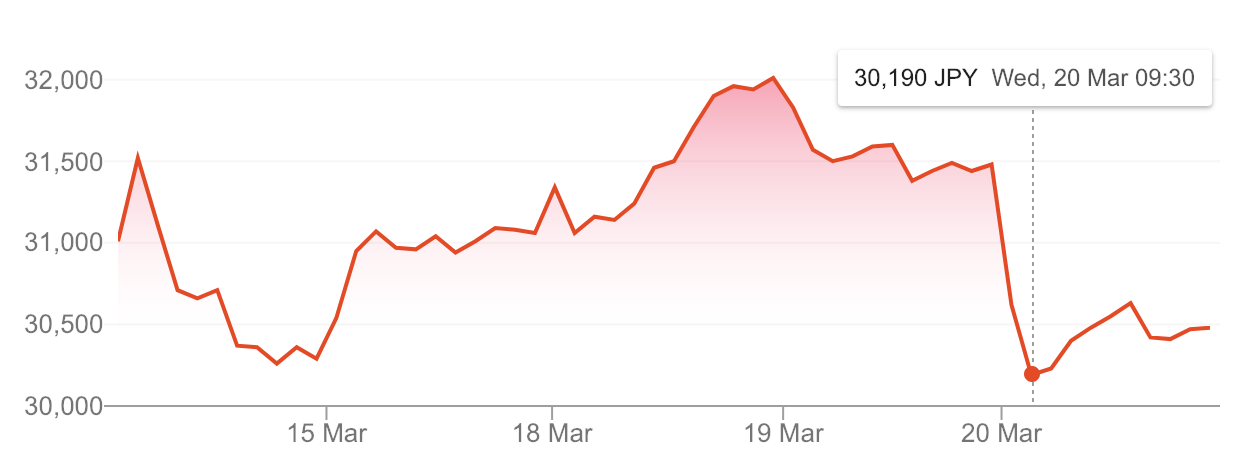 Nintendo's stock over the last 5 days, including that noticeable fall