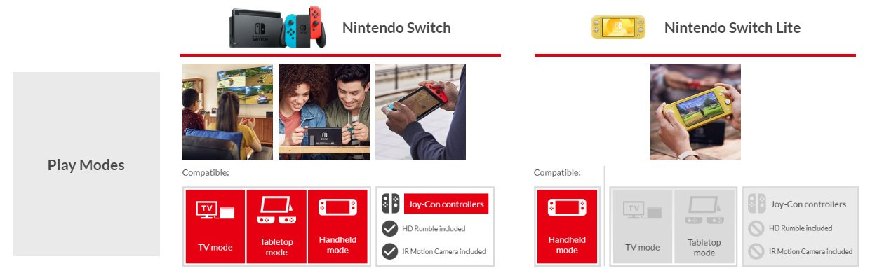 Guide: Which Switch Games Are Not Compatible With Nintendo Switch Lite?