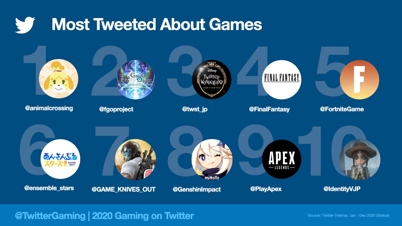 There Were Over 2 Billion Tweets About Gaming In 2020, Most Of It For Animal Crossing