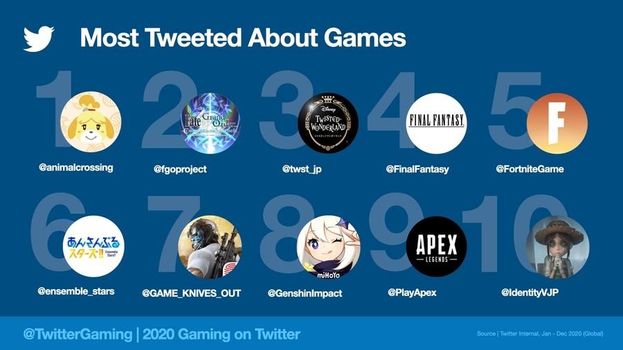 MostTweetedGames2020