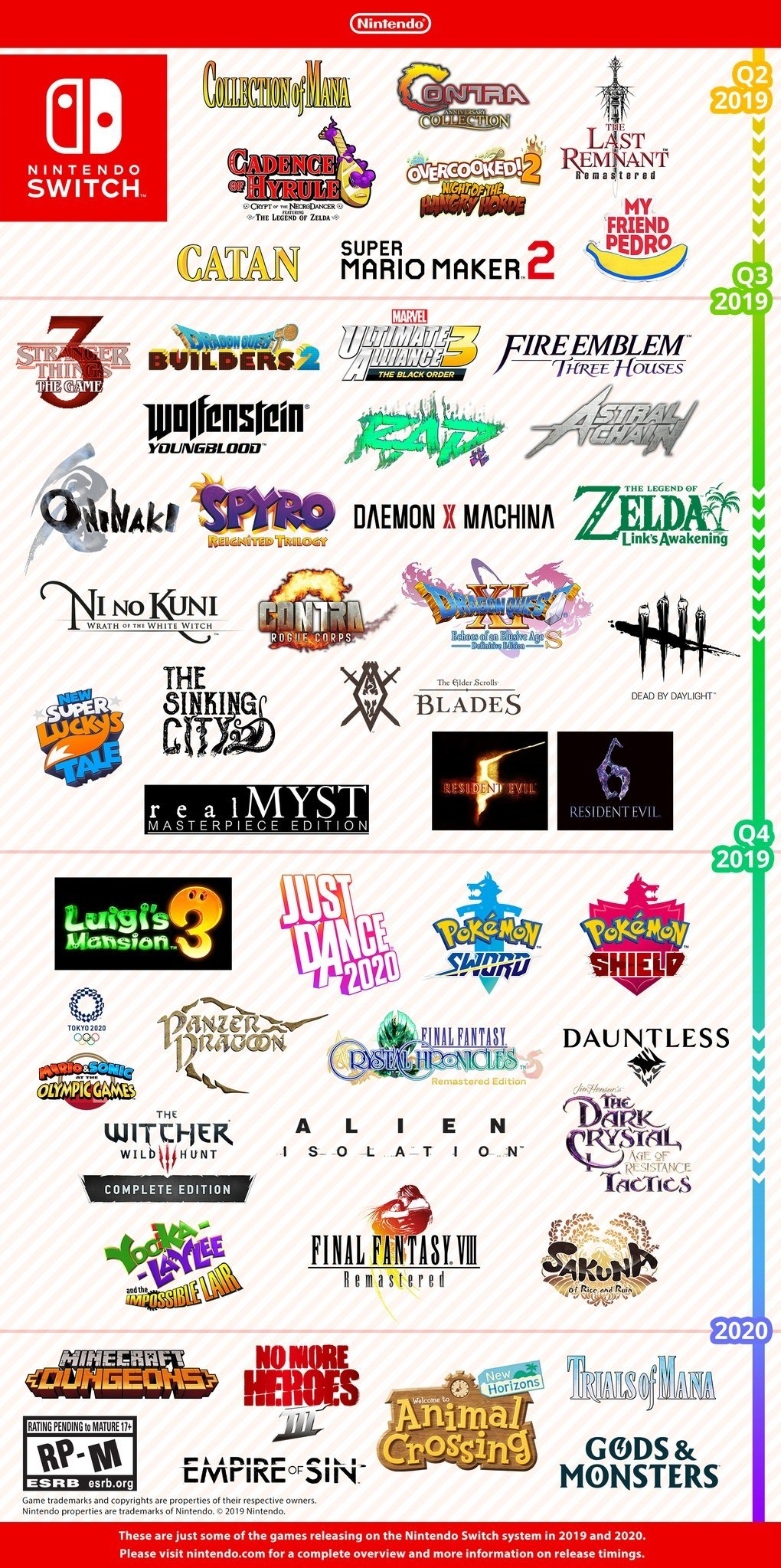 Nintendo Shares Colourful Graphic Outlining Upcoming Switch Releases