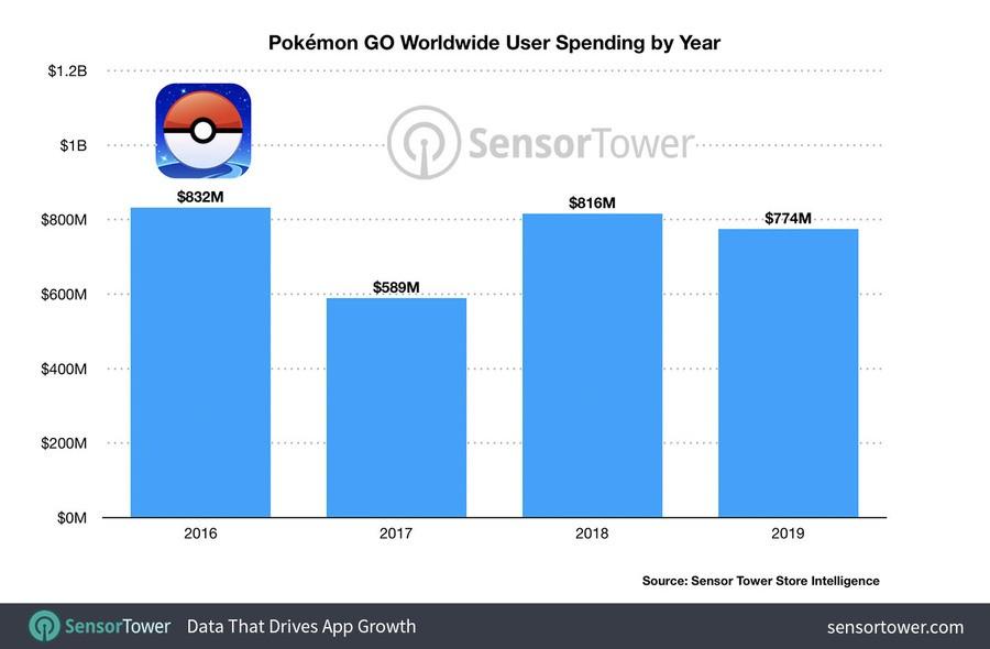 Dalam Tiga Tahun, Pokemon GO Sudah Raup Rp42 Triliun