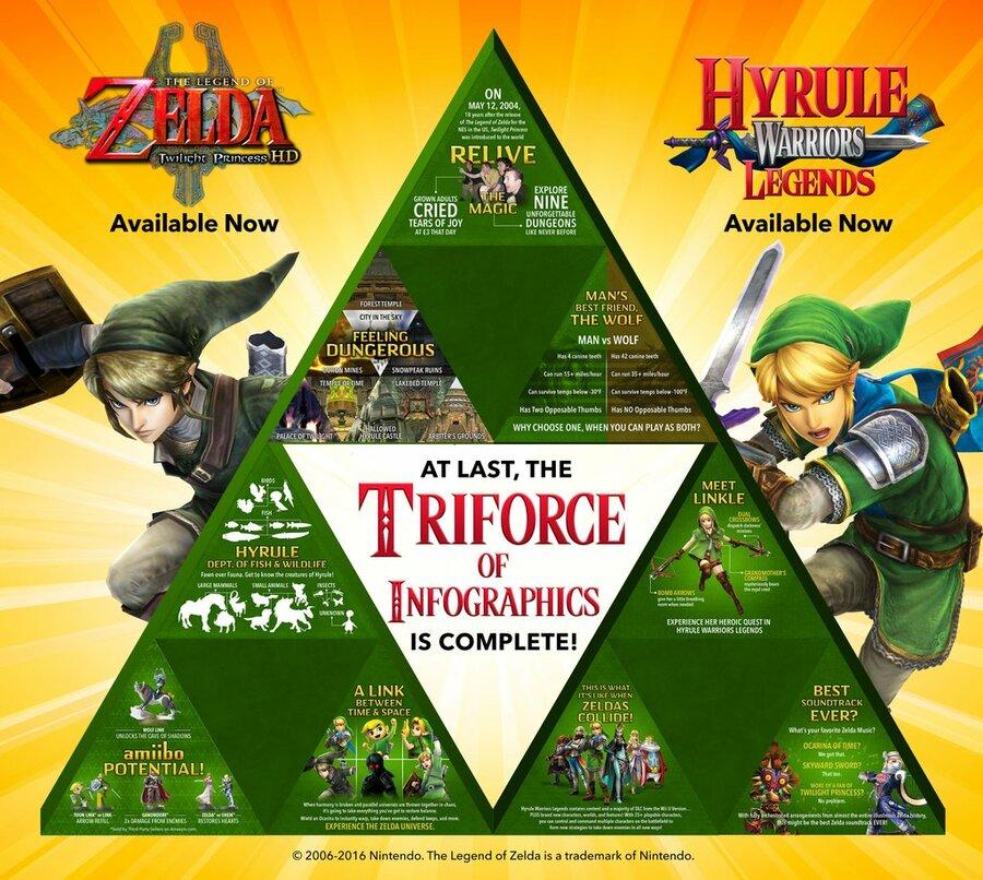 Zelda Infographic