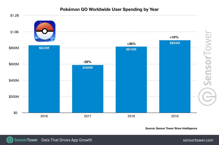 Worldwide User Spending By Year