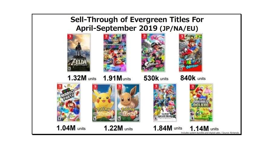 任天堂Switch上半年出货量2201万台 游戏销量同比增长53%-Gamewower