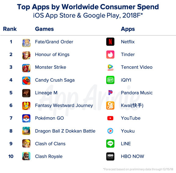 Pokémon GO Was A Huge Success In 2018, Thanks To Worldwide Consumer