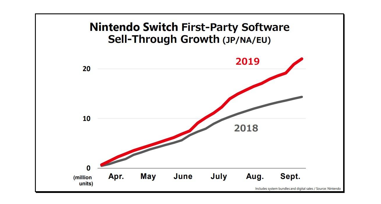 任天堂Switch上半年出货量2201万台 游戏销量同比增长53%