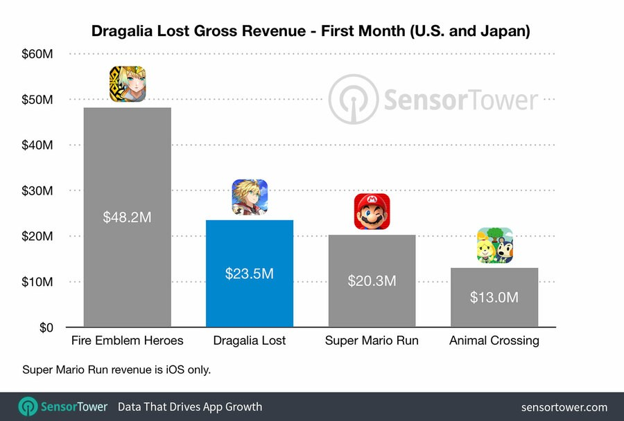 Dragalia Lost October Chart IMG