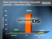 DS Market Dominance