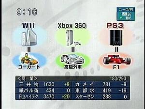 If the PS3 is an F1 car, why is it 3rd in the worldwide sales?