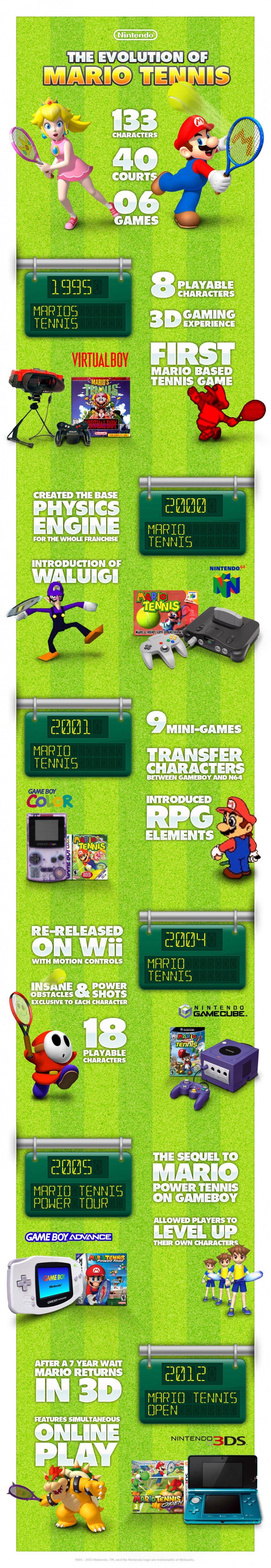 Mario Tennis Infographic FINAL