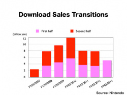Download sales on the rise