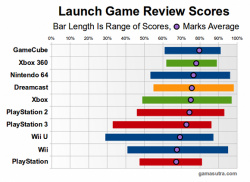 Launch review scores by average