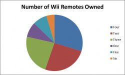 No shortage of Wii Remotes
