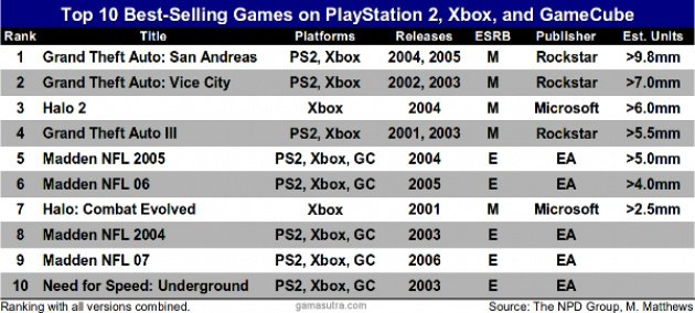 Game Cube Generation Sales