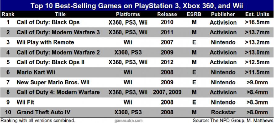 Wii Generation Sales