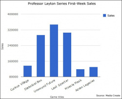Professor Layton series - launch week sales