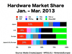 Hardware market share in early 2012