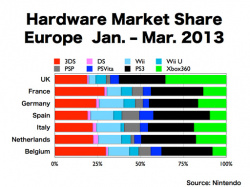 Hardware market share in European countries