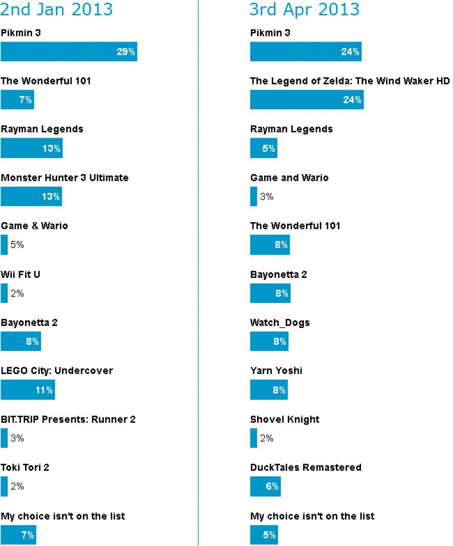Poll Comparison