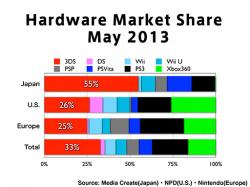 Hardware Market Share: May 2013