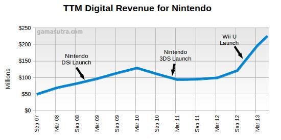 Nintendo Digital Absolute