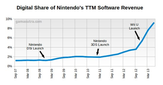 Nintendo Digital Share