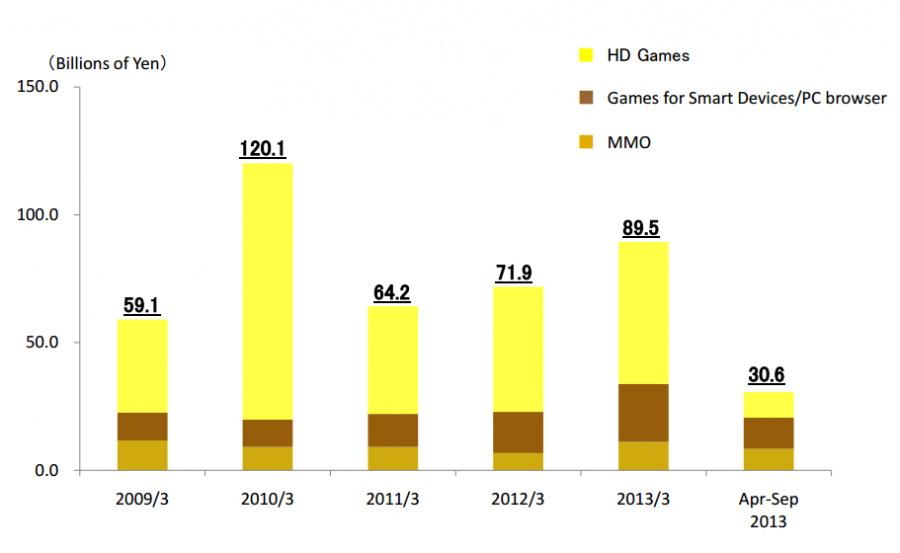 Square Enix Financial Chart