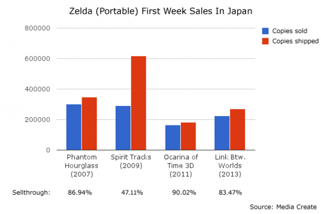 Zelda Week 1 Sales