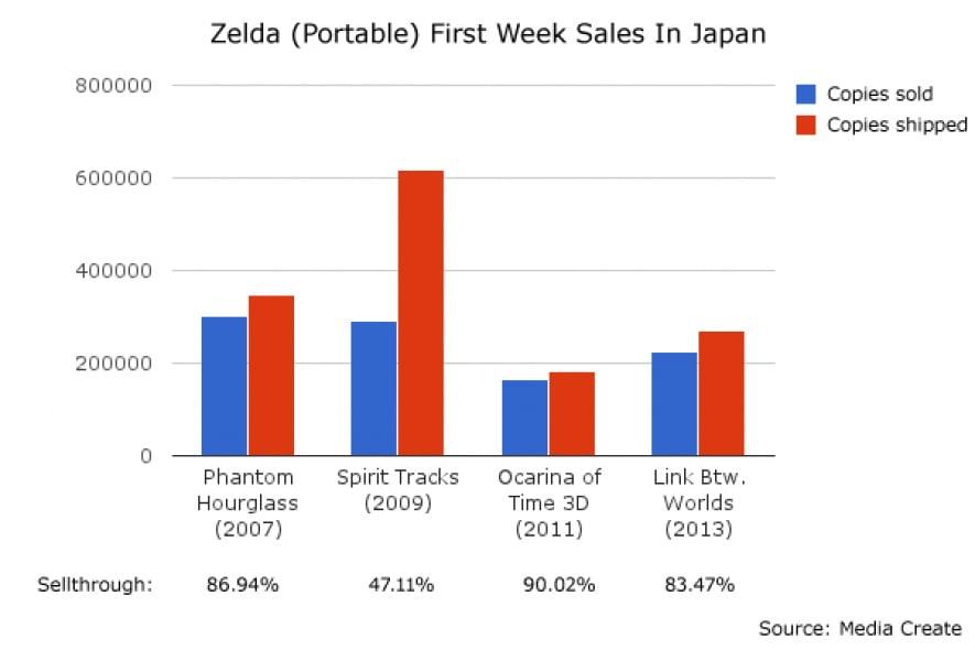 Zelda Week 1 Sales