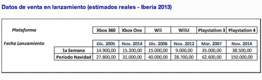 Platform Sales Spain