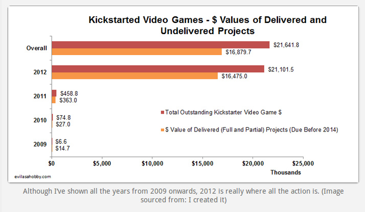video game delivery project Some analysis of successfully funded kickstarter video games from 2009 to 2012 in short, only around one in three fully deliver the promised title to.