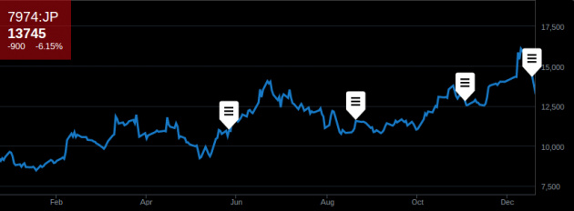 Share price chart for NINTENDO CO LTD, via Bloomberg