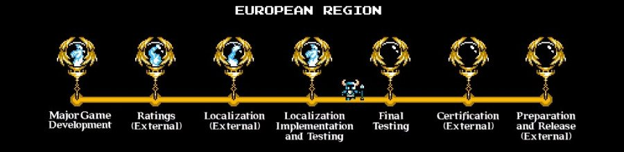 European Region Localisation