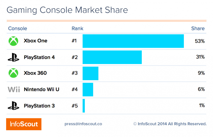 Gaming Market Share