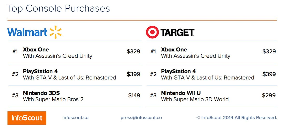 Research Firm's Black Friday Data Shows Wii U Lagging Behind
