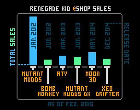 Renegade Kid Sales