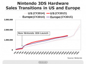 Here's a Breakdown of 3DS Software and Hardware Sales This Year