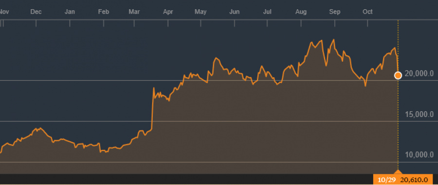 Nintendo shares - changes over one year