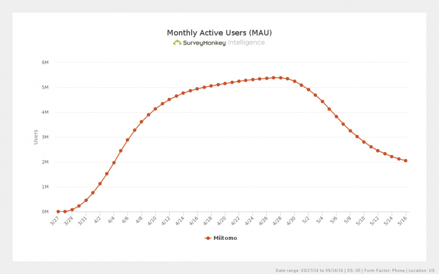 surveymonkey-active-users-monthly-2016-05-31.png
