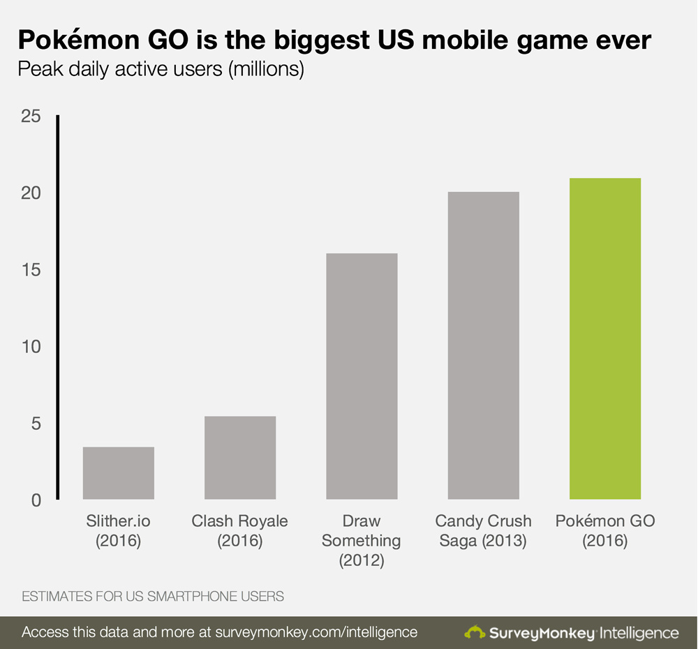 Pokemon GO Becomes The Biggest Mobile Game In U.S History