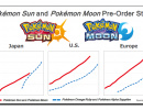 Pokémon Sun and Moon Are Poised to Make a Big Splash in November