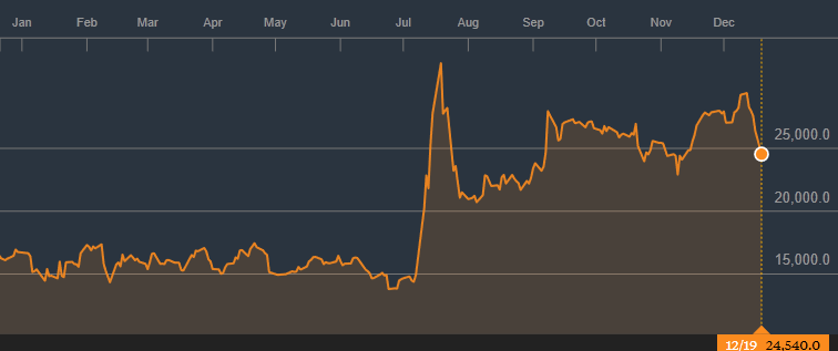 Nintendo's share value over the past year