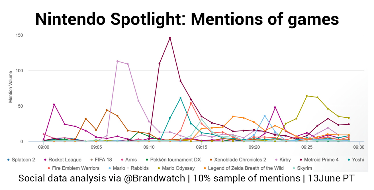Brandwatch game mentions.png