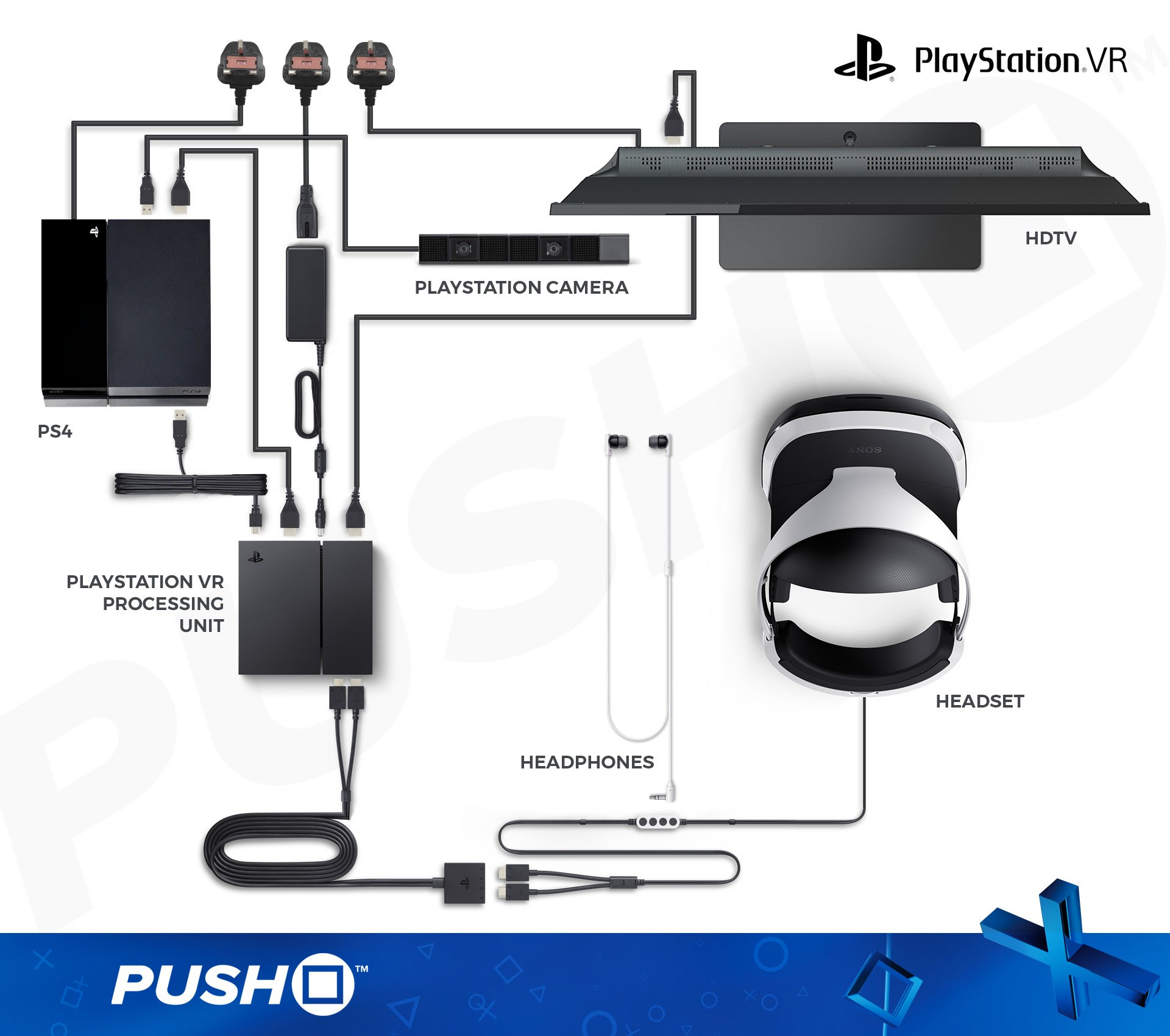 The Nintendo voice chat 'setup' reminds me of this PSVR infographic from our chums at Push Square