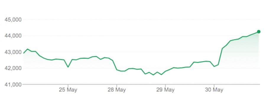 A chart showing Nintendo's share price (as of 30th May 2018)